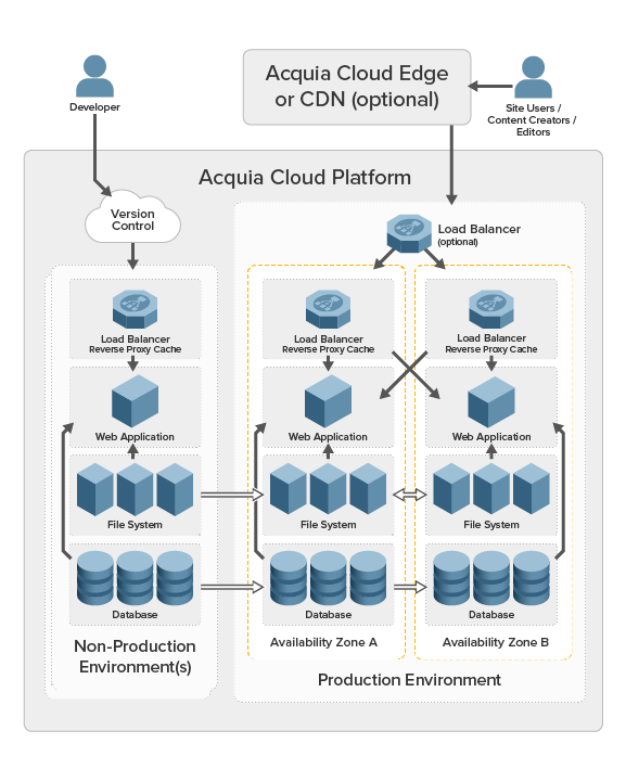 Diagram of an Acquia Cloud Enterprise application