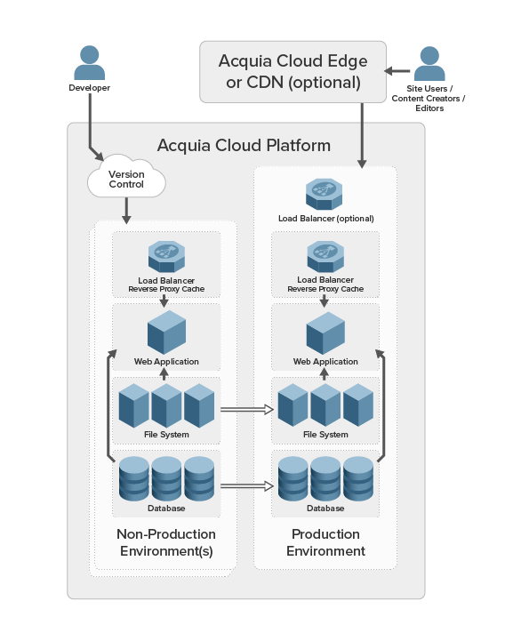 Diagram of an Acquia Cloud Professional application